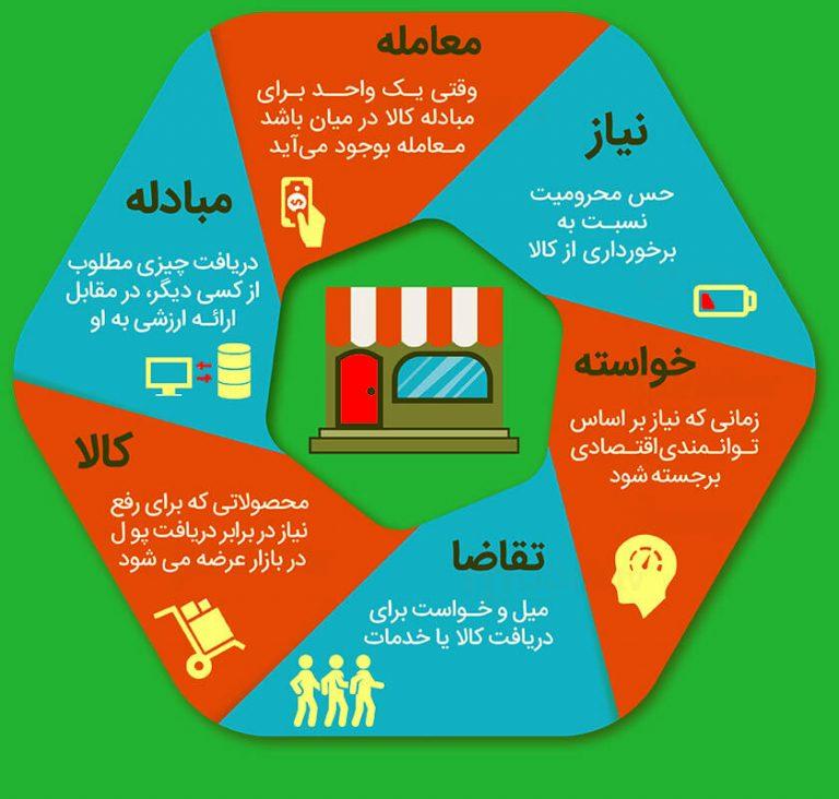 چرا بازاریابی مهم است ؟