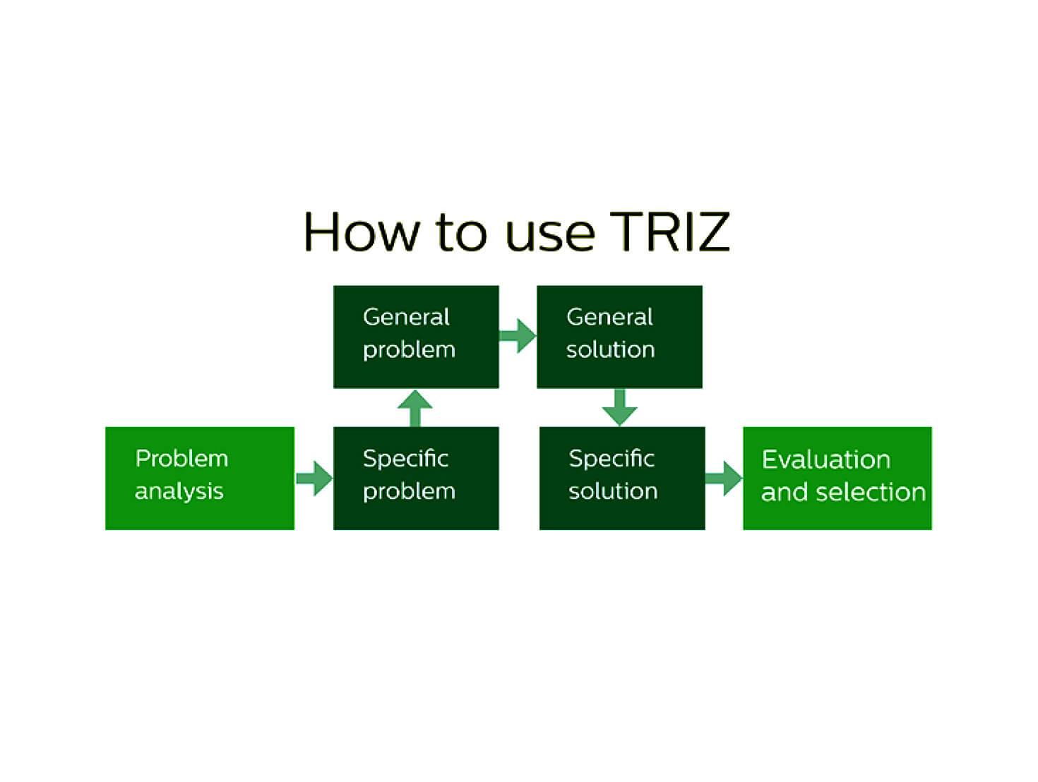 TRIZ,هم افزایی،سطوح نوآوری