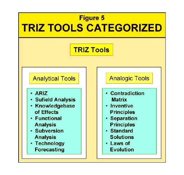 ابزارهای TRIZ